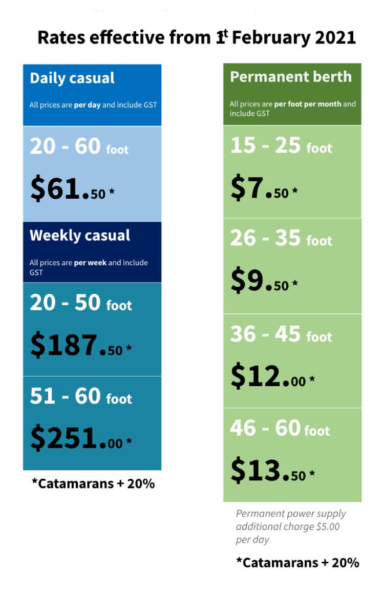 PHM Rates